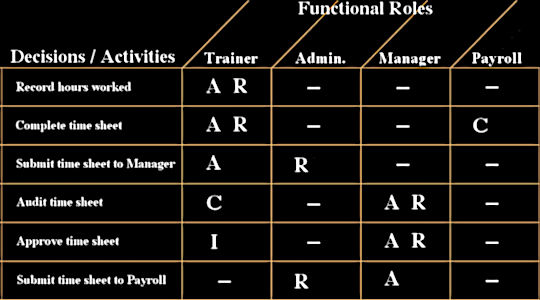 Table of recorded RACI to function relationships.