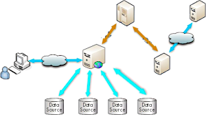 Image showing the relationship between web and data servers.