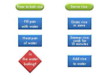 Flow Chart showing the procedure to cook rice.